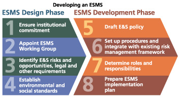 Outcome of E&S Risk Management