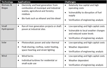 Characterstics of Renewable Energy Technologies
